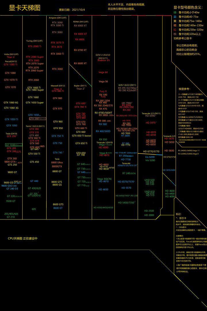 2021年10月最新显卡天梯图